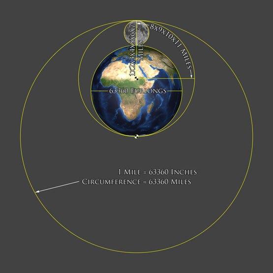 موقعیت مکانی- رمز اصلی در موقعیت مکانی نهفته است.