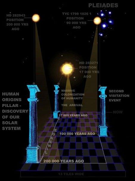 chronology-freemason-first-