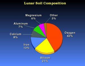 soil_comp