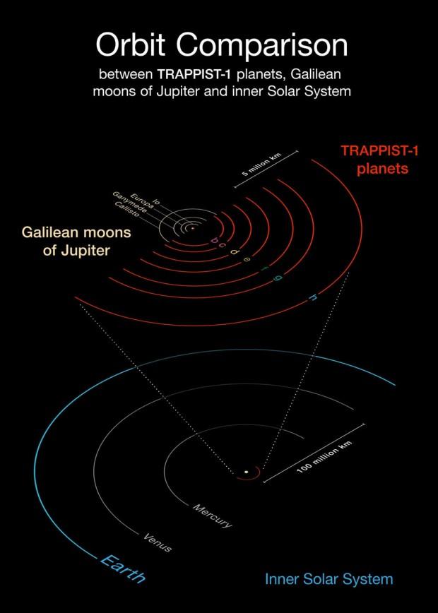 trappist-1-planet-orbits-diagram