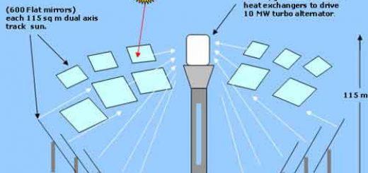 پانل هاي فتوولتاييک و خورشيد گرمايي