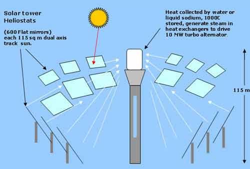 پانل های فتوولتاییک و خورشید گرمایی