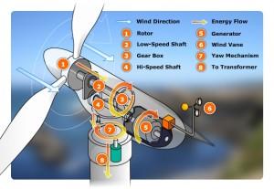 انرژی باد چیست
