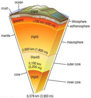 انرژی زمینگرمایی