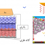 سلول های خورشیدی پلیمری