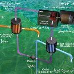 انرژی گرمایی اقیانوس