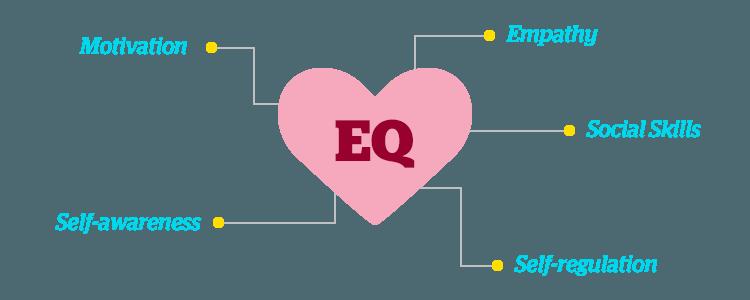 EQ-model