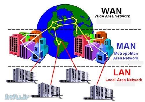 امنیت شبکه وای فای