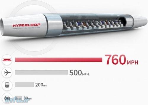 مقایسه سرعت هایپرلوپ با دیگر وسائل نقلیه