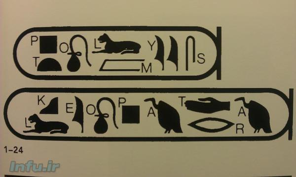 نمونهای از خط هیروگلیف، در کنار ترجمه حرفبهحرف آن. واژه بالا نام «بطلمیوس» (با تلفظ PTOLMYS)، و واژه پائین نام «کلئوپاترا» (با تلفظ KLEOPATRA) را نشان میدهد.