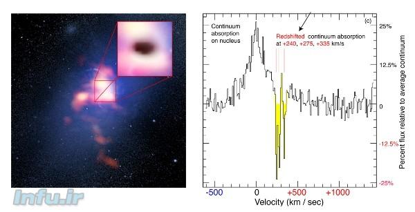 راست، پسزمینه: تصویر ترکیبی از درخشانترین کهکشان خوشه آبل ۲۵۹۷ از دید تلسکوپ فضایی هابل (نواحی آبیرنگ)، و رصدخانه ALMA (نواحی قرمزرنگ، که نحوه توزیع گاز هیدروژن مولکولی را در کهکشان نشان میدهد). تصویر کوچکتر: «سایه» ایجادشده به واسطه جذب تابش سنکروترونی پسزمینه توسّط ابرهای مولکولی پیشزمینه. نمودار چپ: دادههای طیفسنجی ALMA از ناحیه مرکزی این کهکشان، که با سه خط جذبی شاخص (که با رنگ زرد مشخص شدهاند) همراه است. هرکدام از این خطوط، حاصل جذب نور پسزمینه توسّط یک ابر است که با سرعتهای مختلفی (که با اعداد قرمزرنگ مشخص شده) به سمت سیاهچاله سقوط میکنند / منبع: B. Saxton (NRAO/AUI/NSF); G. Tremblay et al.; NASA/ESA Hubble; ALMA (ESO/NAOJ/NRAO)