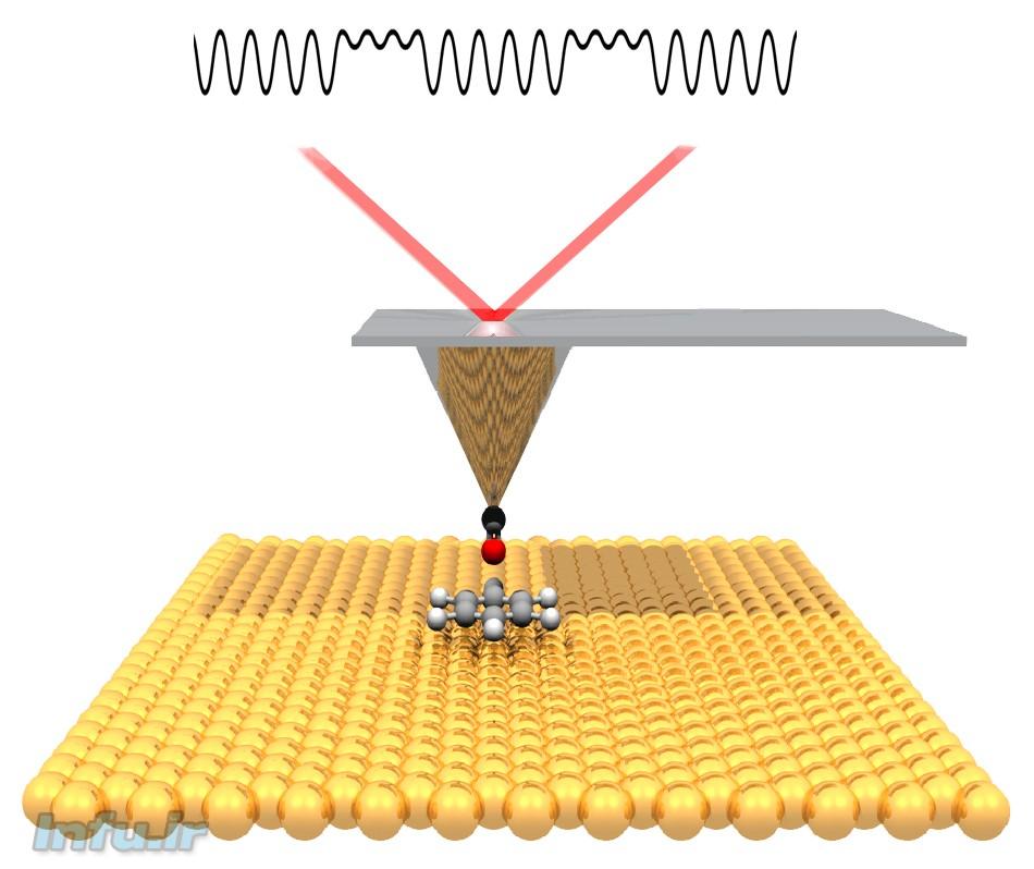 نمای شماتیک از نوک سوزن یک میکروسکوپ اتمی غیرتماسی، که با حرکت بر فراز مولکولهای مدنظر، تغییرات پدیدآمده در قدرت پیوندهای الکتریکی اتمهایشان را نهایتاً در قالب یک تصویر از نحوه وقوع یک واکنش شیمیایی پیاده میکند
