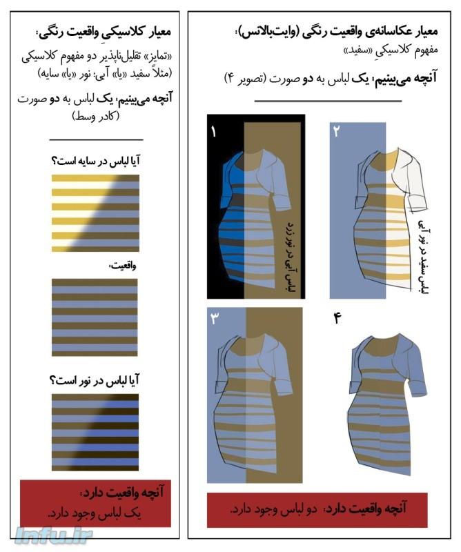 مقایسهای مابین تعبیر کلاسیکی از واقعیت رنگها در طرحی مشابه عکس لباس بلیسدل (چپ)، و تعبیر عکاسانه از واقعیت رنگی این لباس (راست) / تصویرسازی از احسان سنایی