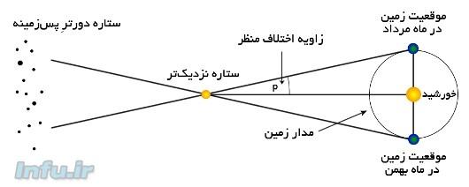 طرحی از طریقه مشاهده و محاسبه اختلاف منظر ستارهای