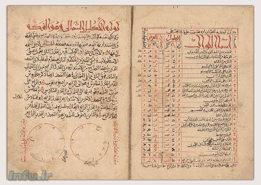 صفحاتی از کتاب «صورالکواکب»، نگاشته عبدالرحمن صوفی رازی (مربوط به قرن ۱۲ میلادی)، که به توصیف ستارگان صور فلکی عوا (صفحه سمت راست)، و گیسوی شمالی (صفحه سمت چپ) میپردازد.