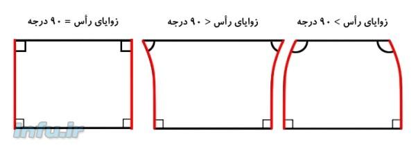 طرحی از چهارضلعی خیّام-ساکری