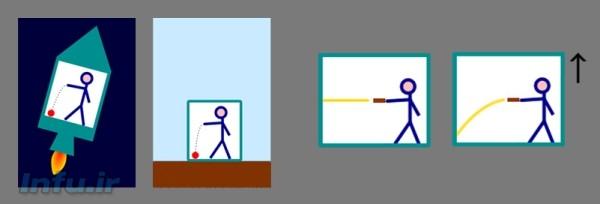 چپ: مطابق اصل همارزی جرم لختی و جرم گرانشی، نیروی وارده بر ناظری که در یک آسانسور متحرک با شتاب ثابت به سمت بالا سیر میکند، همارز یک نیروی گرانشی با همان شتاب بر ناظر واقع در یک آسانسور ثابت است. راست: حرکت بالارونده آسانسور، موجب تغییر مسیر حرکت نور از یک راستای مستقیم به یک مسیر منحنی میشود. طبق پیشبینی نسبیت عام، باید انتظار همین انحنا را در مسیر نور عبوری از کنار میدانهای گرانشی هم داشت.