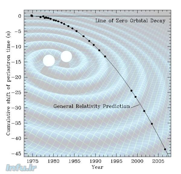 نمودار کاهش ۴۰ثانیهای دوره تناوب چرخش ستارگان نوترونی کشفشده توسط هولس و تیلور، از سال ۱۹۷۵ تا ۲۰۰۵. پیشبینی نسبیت عام به حدی با مشاهدات انطباق دارد، که تشخیصشان در این نمودار از هم ممکن نیست.