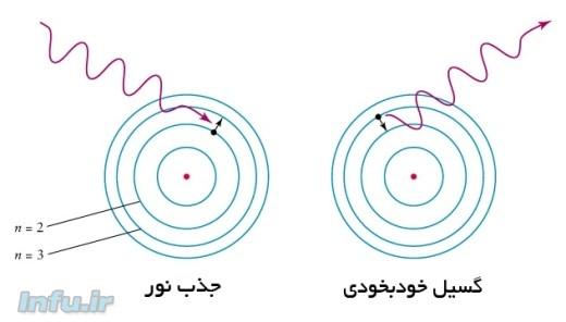 طرحی از فرآیند جذب یک پرتو نور (و گذار الکترون به یک تراز انرژی بالاتر)، و تابش خودبخودی یک پرتو نور (و بازگشت الکترون به یک تراز انرژی پایینتر)