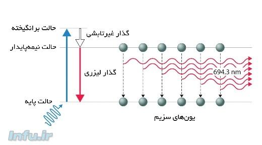 طرحی از نحوه تولید پرتو لیزر یاقوت