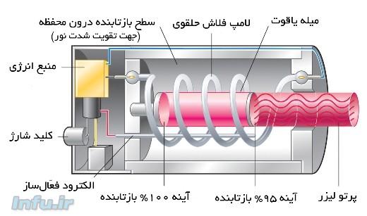 طرح مایمن از دستگاه لیزر یاقوت
