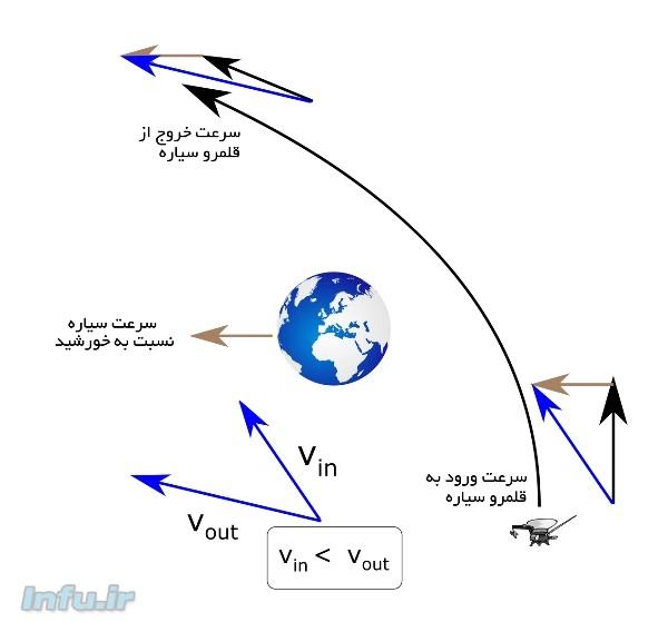 طرحی از جزئیات نحوه انتقال تکانه زاویهای از یک سیاره به یک فضاپیما، موسوم به «مانور قلابسنگ». در جریان این مانور، فضاپیما با عبور از کنار یک سیاره و تغییر جهت حرکتاش، شتاب میگیرد. در این حین، سیاره هم متقابلاً واکنشی نشان میدهد که به واسطه جرم کم فضاپیما، بسیار ناچیزتر از از آن چیزیست که به محاسبه درآید. این واکنش عبارت است از جابجایی ناچیز سیاره به سمت خورشید.