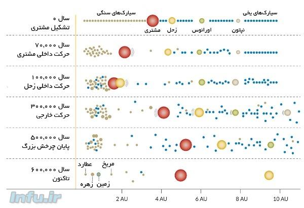 طرحی از مراحل تشکیل سیارات سنگی طبق فرضیه چرخش بزرگ (محور افقی نمودار بر حسب «واحد نجومی» (AU) تنظیم شده است. هر واحد نجومی، معادل فاصله زمین تا خورشید است).
