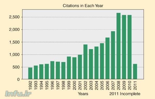 آمار ارجاعات دادهشده به مقالات لطفی زاده، از سال ۱۹۹۲ تا ۲۰۱۱ (ناکامل) / منبع: مجله IEEE Computational Intelligence، شماره نوامبر ۲۰۱۱.