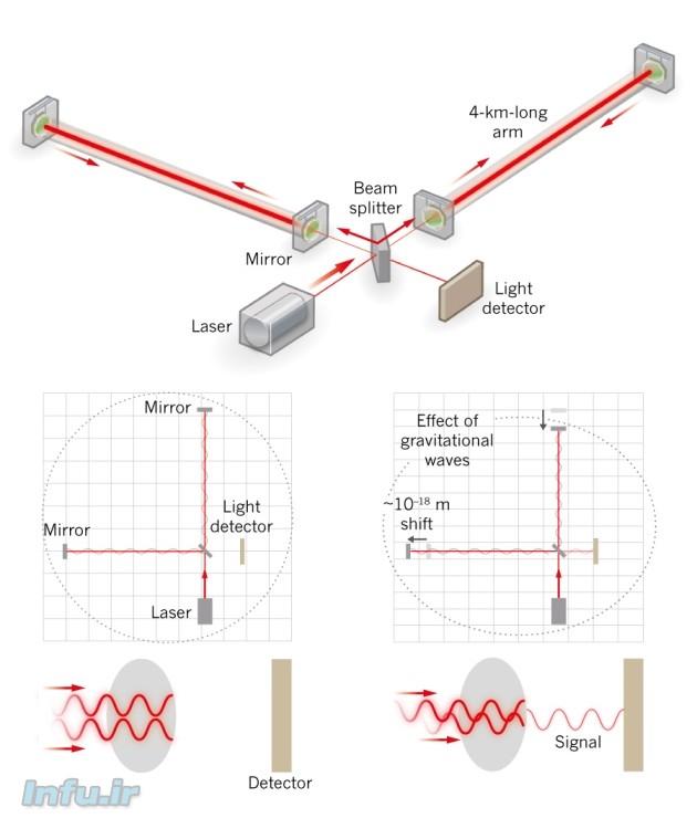 نموداری از نحوه عملکرد تداخلسنج لیگو / منبع: nature
