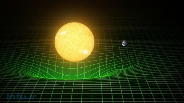 نمودار متداولی که برای نمایش «انحنا»ی فضا-زمان استفاده میشود. باید توجه داشت که این نمودارها صرفاً نمودهایی دوبُعدی از یک فضا-زمانِ در واقع چهاربُعدیاند.