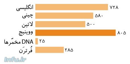 قلمرو معیار زبانهای تحت بررسی در پژوهشهای تیم مونتهمورو
