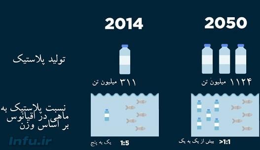 تصویر یک: تا سال ۲۰۵۰ میزان پلاستیکها در اقیانوسها ــ ماهیهای پلاستیکی ــ از تعداد ماهیهای واقعی پیشی خواهد گرفت