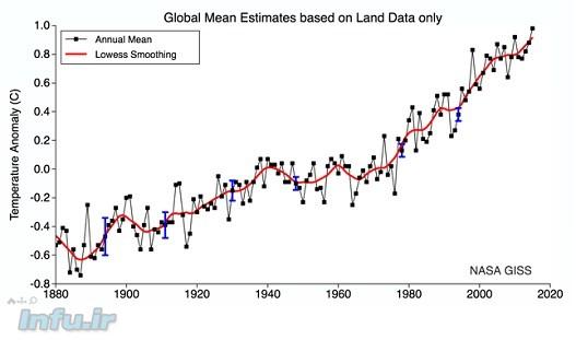 نمودار۲: این نمودار روند افزایش دمای ماه جولای را در ۱۳۶ سال گذشته نشان میدهد