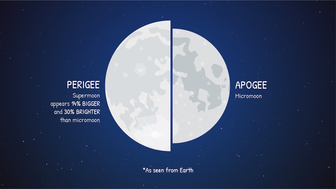 29_supermoon_size_1280
