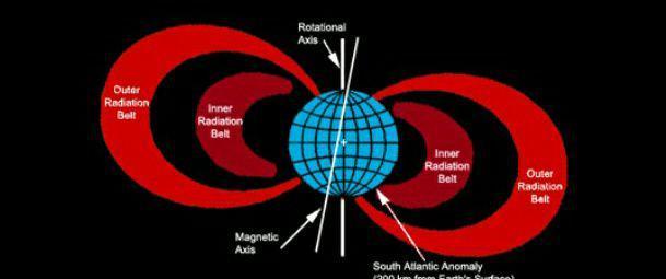مثلث برمودای فضایی