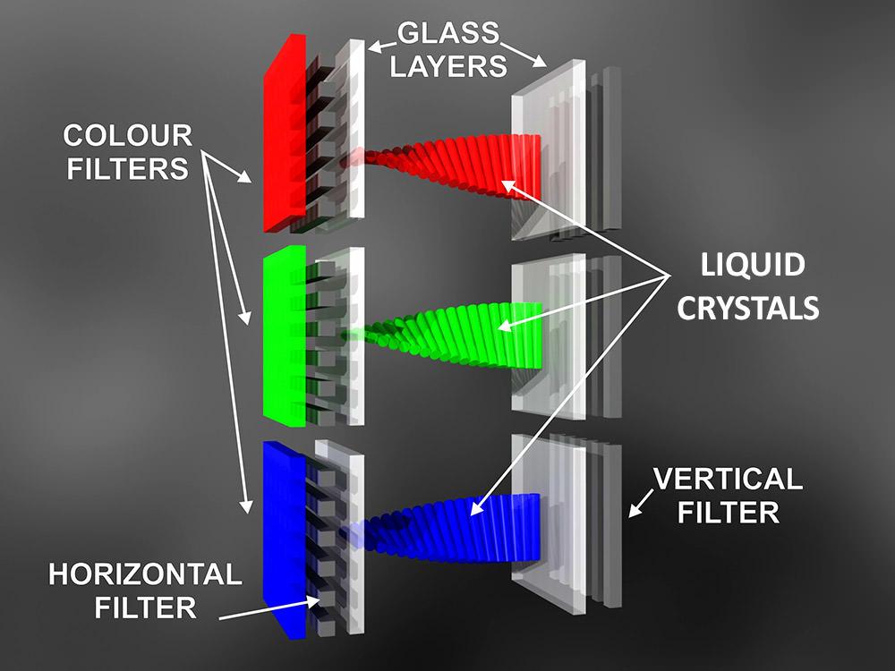 LCD چگونه کار میکند؟
