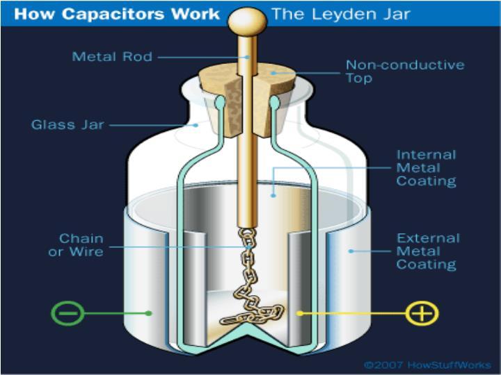 الکتریسیته و قانون کلن