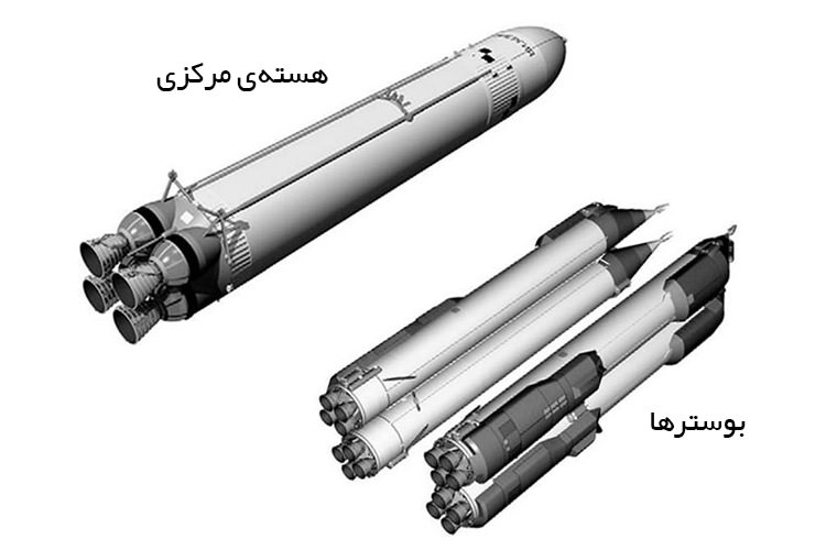 راکت انرگیا / Energia Rocket
