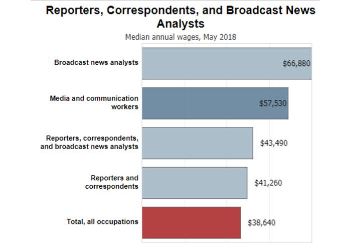 حقوق خبرنگاران