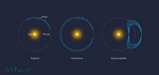 سه حالت مختلف از مسیر گردش اجرام آسمانی نزدیک، به دور زمین و خورشید