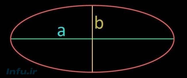 محاسبه مساحت بیضی