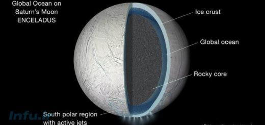لایههای مختلف قمر انسلادوس
