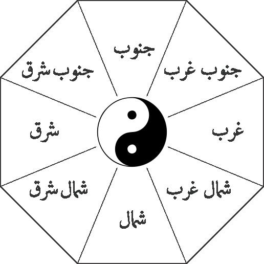 نقشه هشت ضلعی باگوا